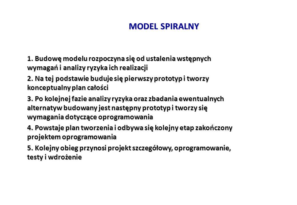 MODEL SPIRALNY 1. Budowę modelu rozpoczyna się od ustalenia wstępnych wymagań i analizy ryzyka ich realizacji.