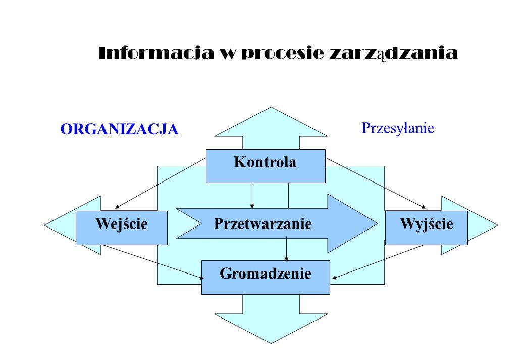 Informacja w procesie zarządzania