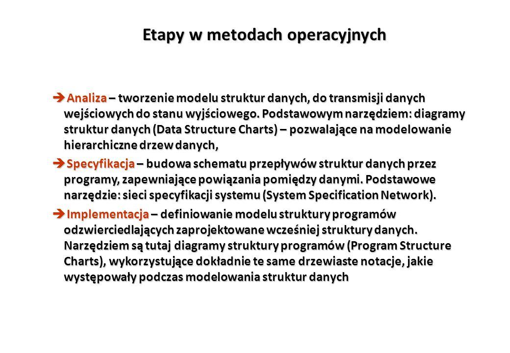 Etapy w metodach operacyjnych