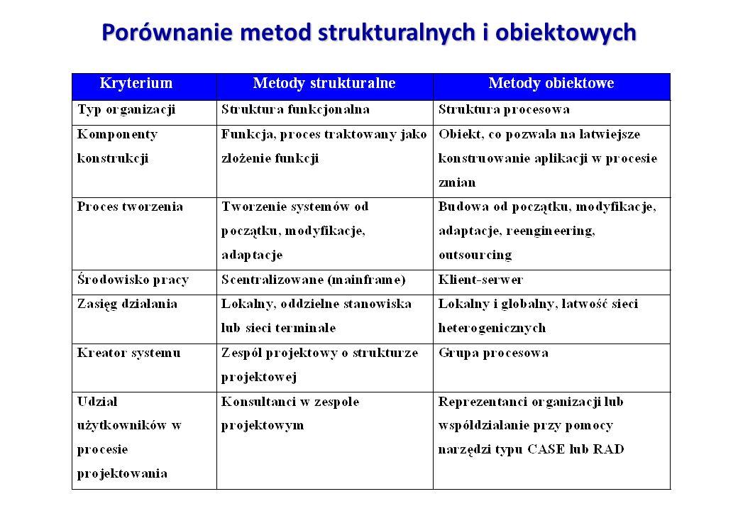Porównanie metod strukturalnych i obiektowych