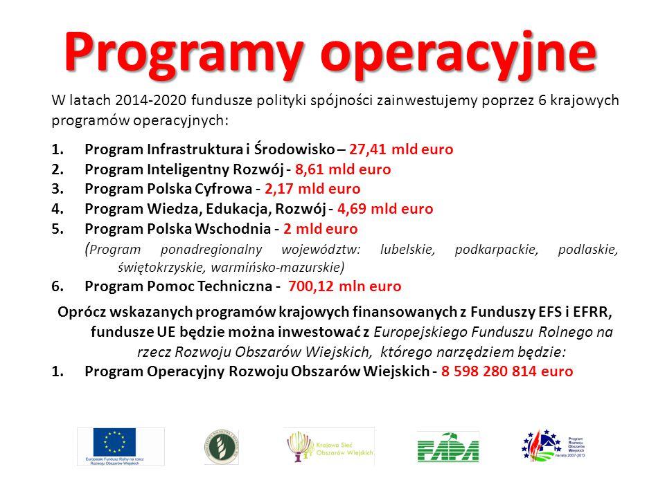 Programy operacyjne W latach 2014-2020 fundusze polityki spójności zainwestujemy poprzez 6 krajowych programów operacyjnych: