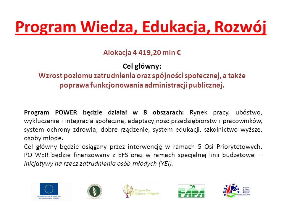 Program Wiedza, Edukacja, Rozwój