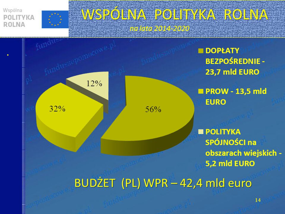 WSPÓLNA POLITYKA ROLNA na lata 2014-2020