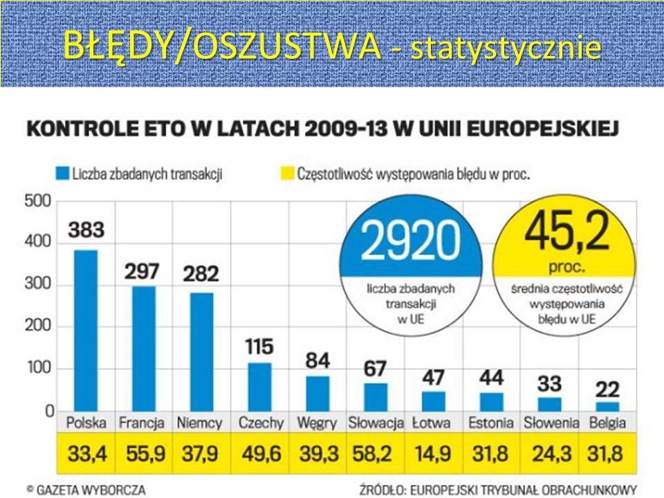 BŁĘDY/OSZUSTWA - statystycznie