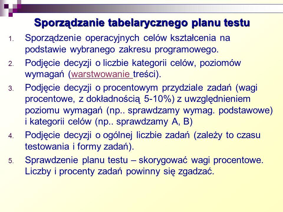 Sporządzanie tabelarycznego planu testu