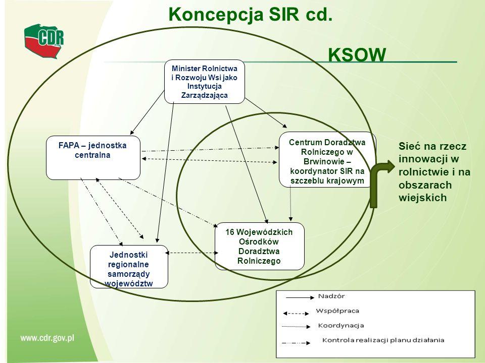 Koncepcja SIR cd. KSOW. Minister Rolnictwa i Rozwoju Wsi jako Instytucja Zarządzająca.