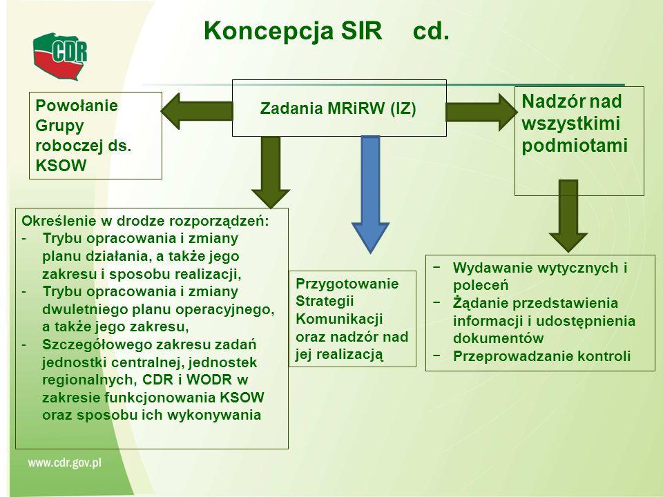 Koncepcja SIR cd. Nadzór nad wszystkimi podmiotami Zadania MRiRW (IZ)