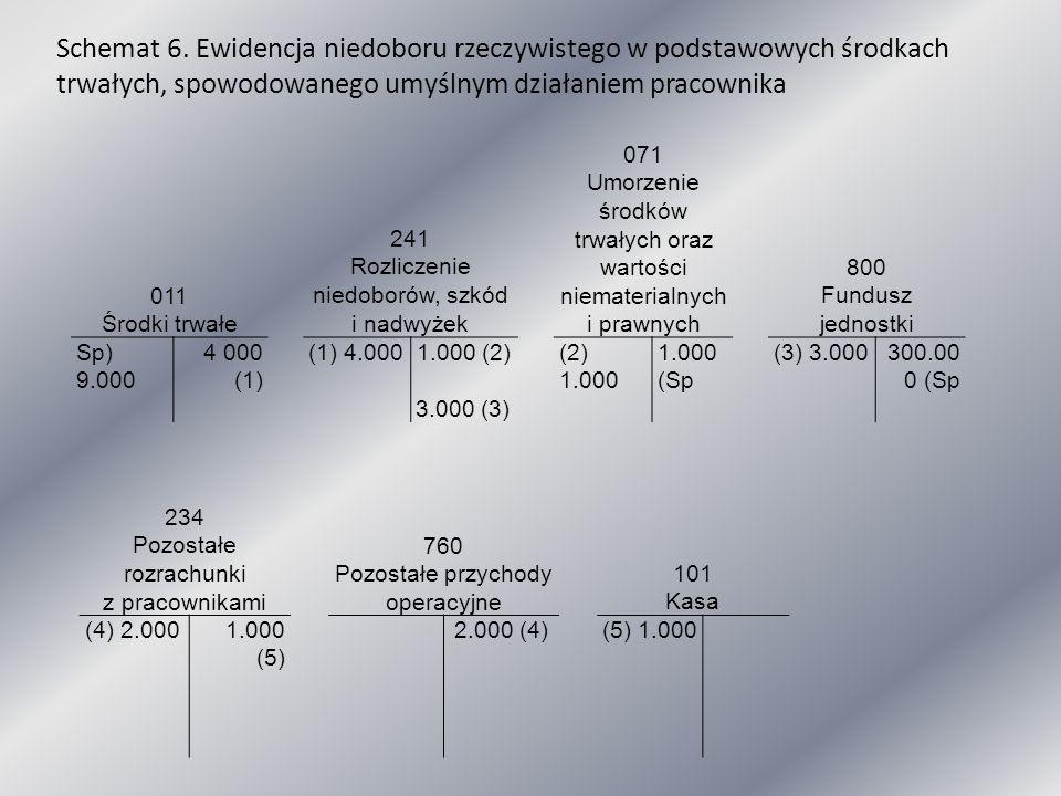 Schemat 6. Ewidencja niedoboru rzeczywistego w podstawowych środkach trwałych, spowodowanego umyślnym działaniem pracownika
