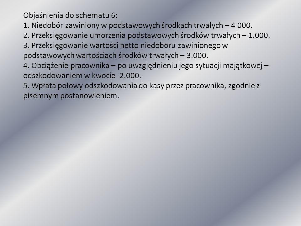 Objaśnienia do schematu 6: