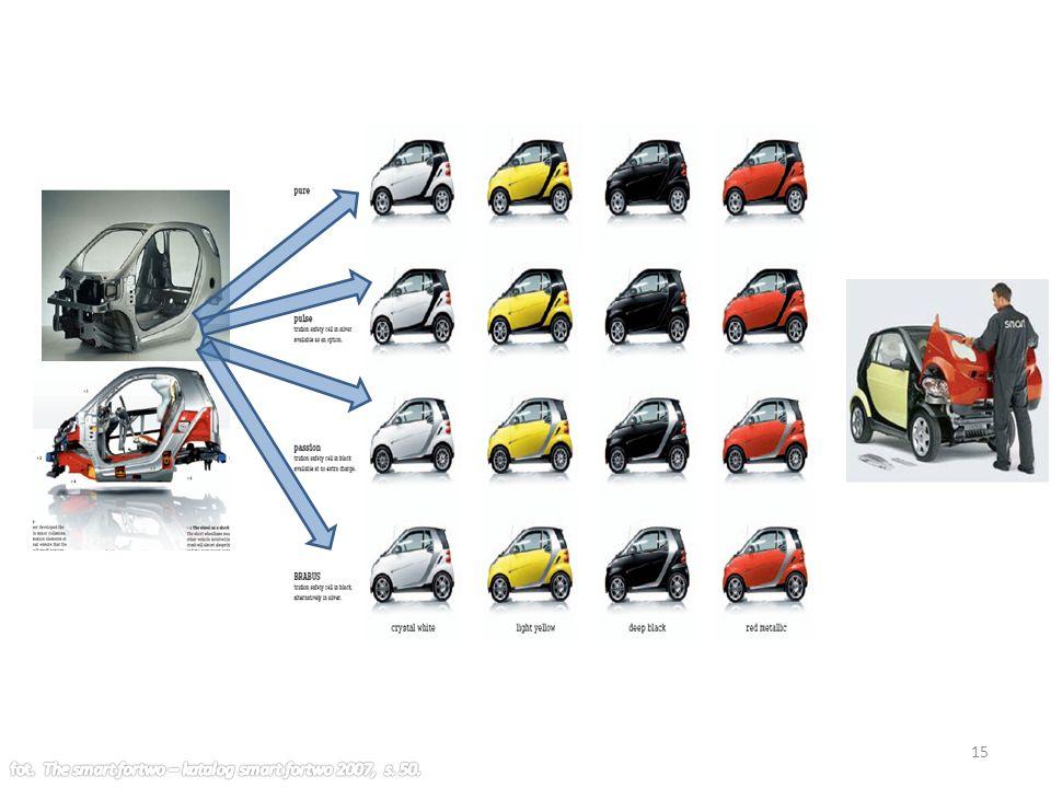 fot. The smart fortwo – katalog smart fortwo 2007, s. 50.