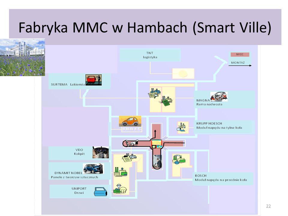 Fabryka MMC w Hambach (Smart Ville)