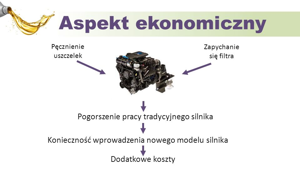 Aspekt ekonomiczny Pogorszenie pracy tradycyjnego silnika
