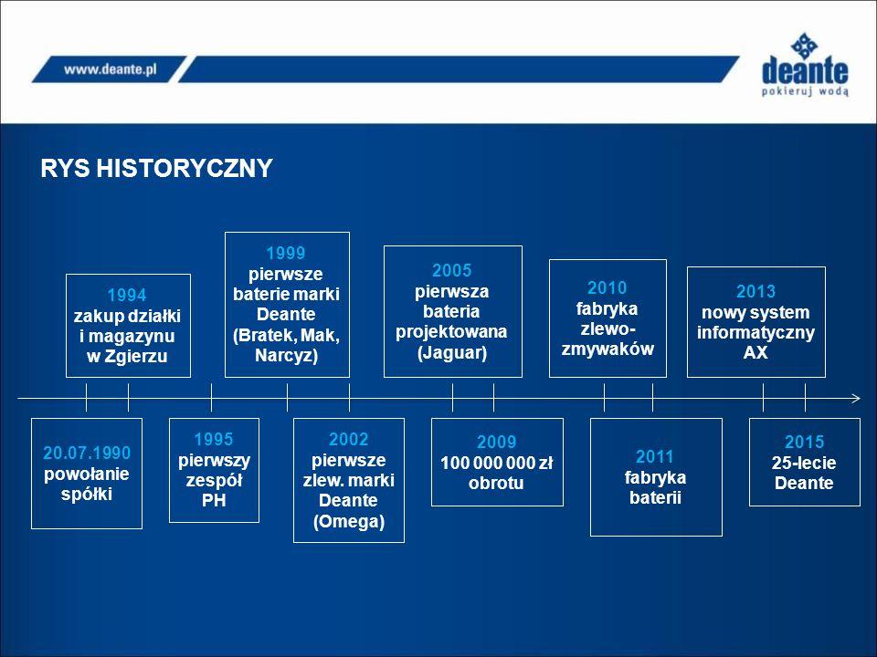 RYS HISTORYCZNY 1999 pierwsze baterie marki Deante (Bratek, Mak, Narcyz) 2005 pierwsza bateria projektowana (Jaguar)