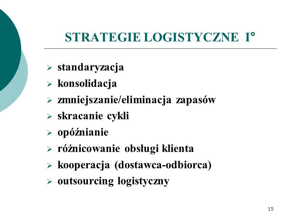 STRATEGIE LOGISTYCZNE I°