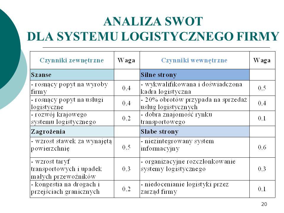 ANALIZA SWOT DLA SYSTEMU LOGISTYCZNEGO FIRMY