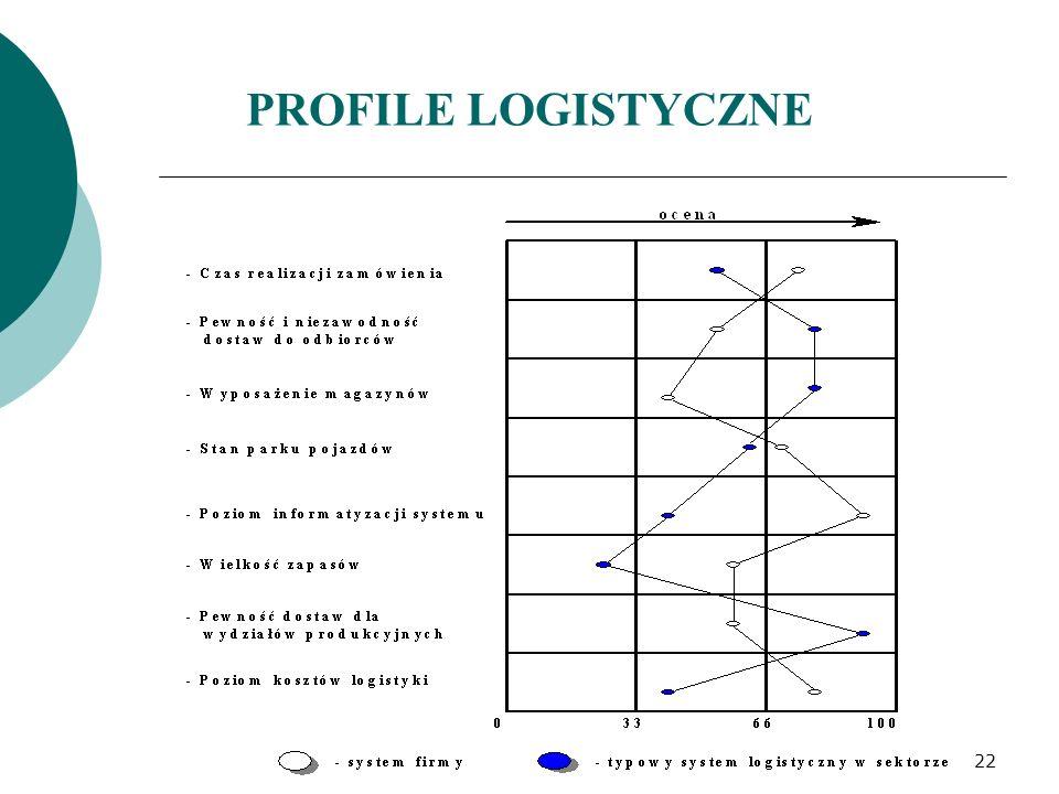 PROFILE LOGISTYCZNE