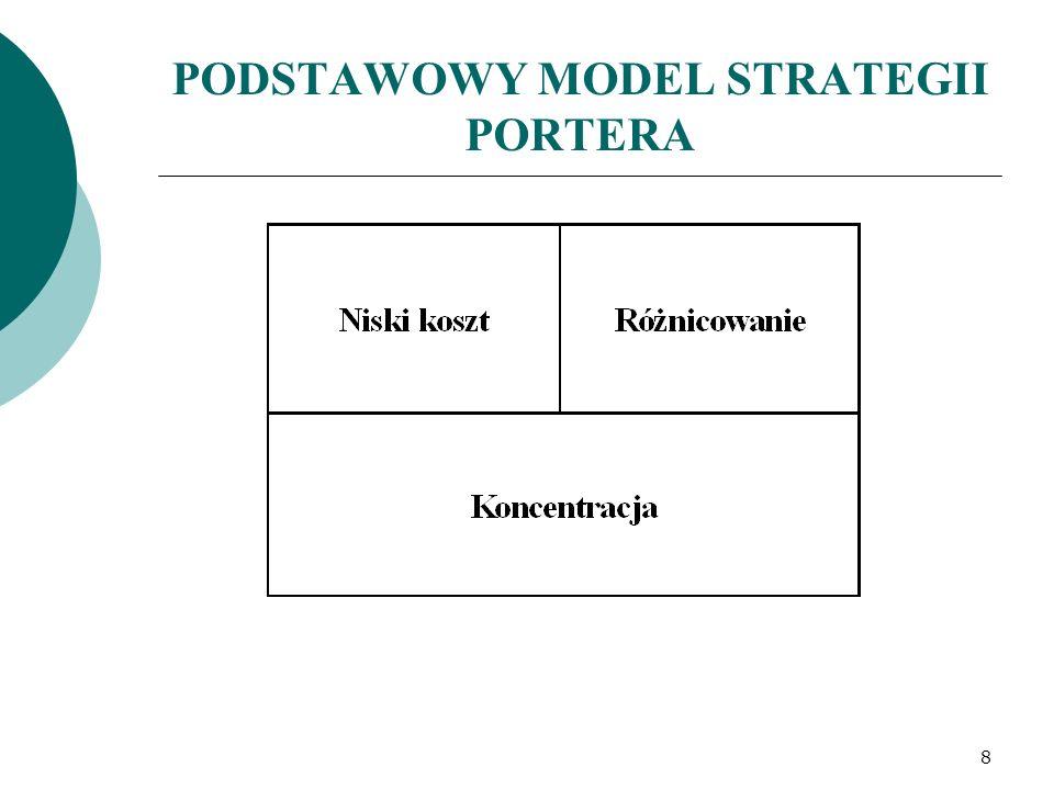 PODSTAWOWY MODEL STRATEGII PORTERA