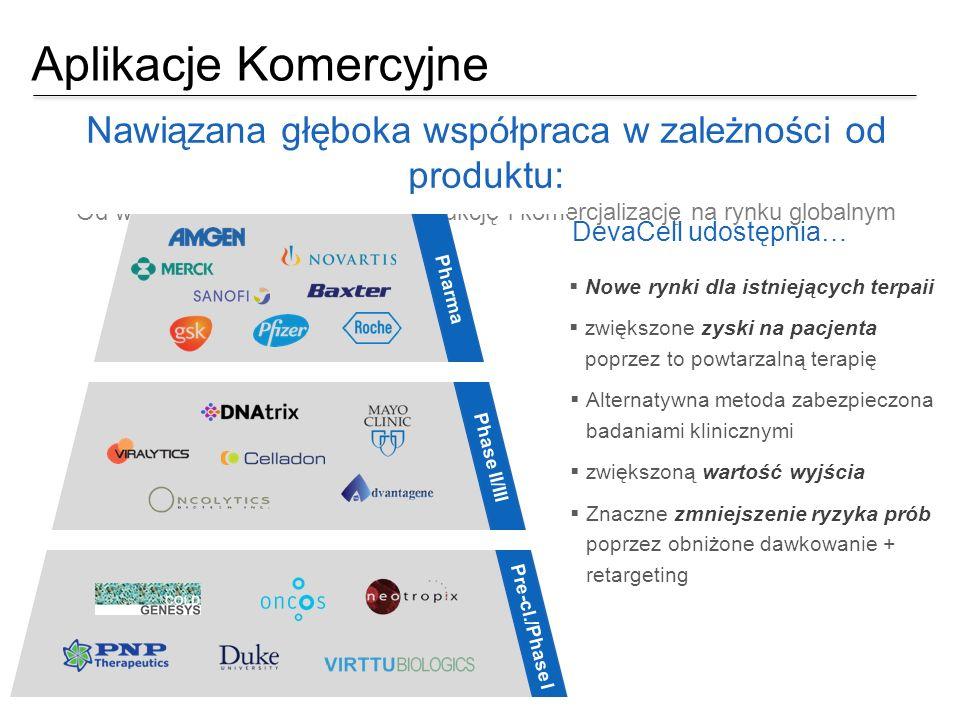 Aplikacje Komercyjne Nawiązana głęboka współpraca w zależności od produktu: