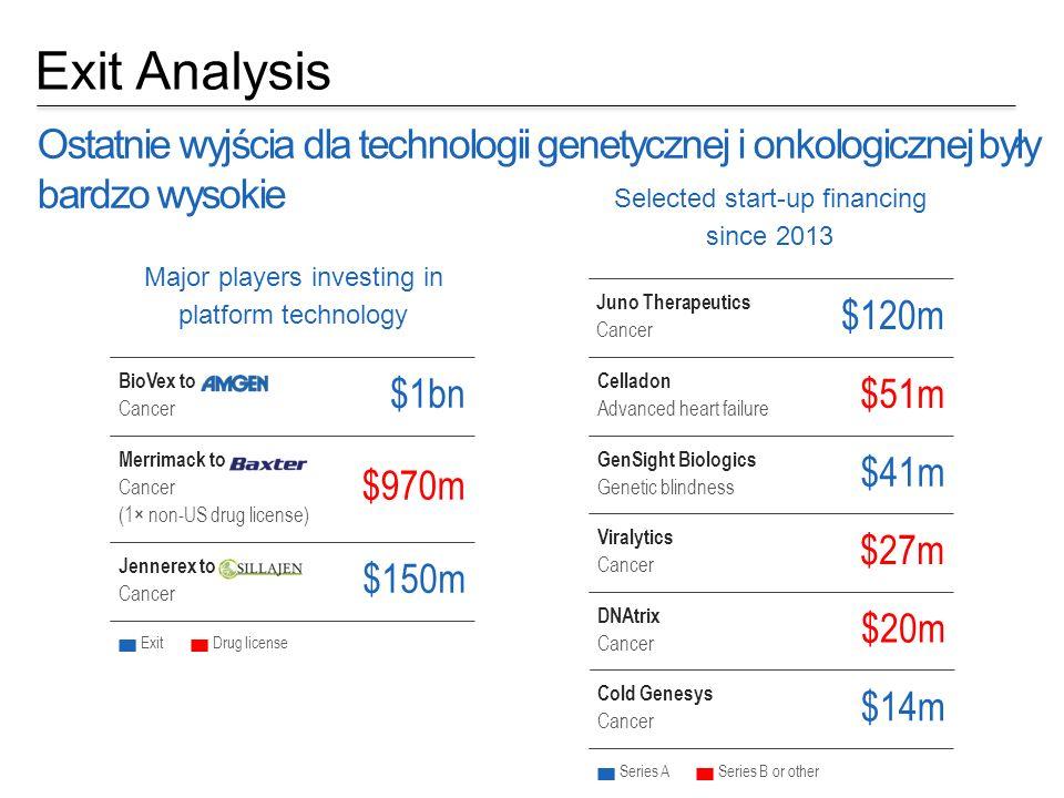 Exit Analysis Ostatnie wyjścia dla technologii genetycznej i onkologicznej były bardzo wysokie. Selected start-up financing.