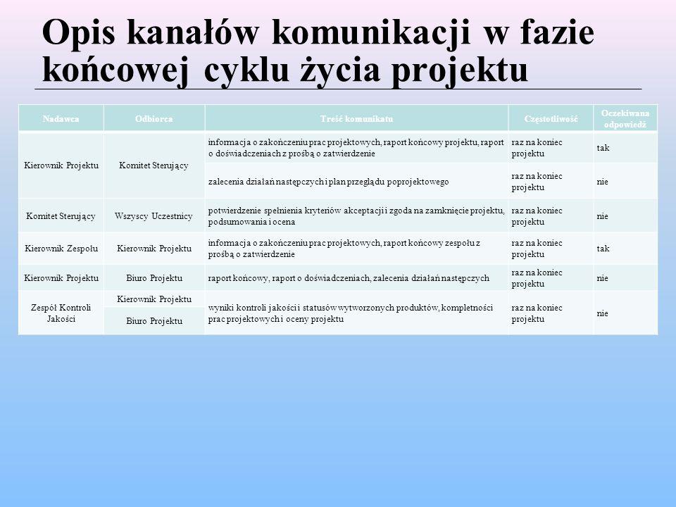 Opis kanałów komunikacji w fazie końcowej cyklu życia projektu