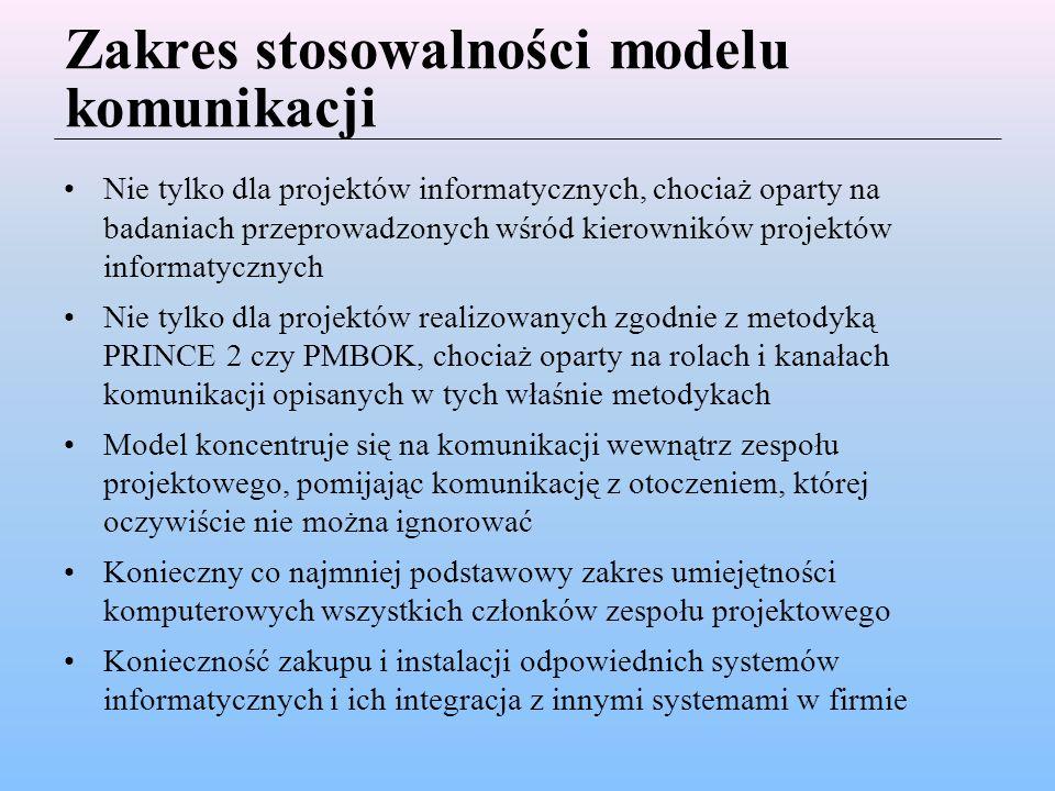 Zakres stosowalności modelu komunikacji