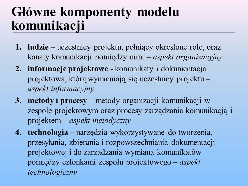 Główne komponenty modelu komunikacji
