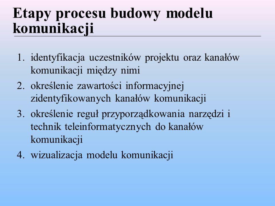 Etapy procesu budowy modelu komunikacji