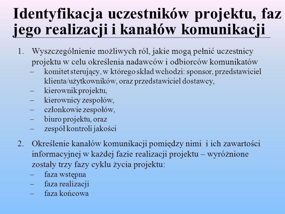 Identyfikacja uczestników projektu, faz jego realizacji i kanałów komunikacji