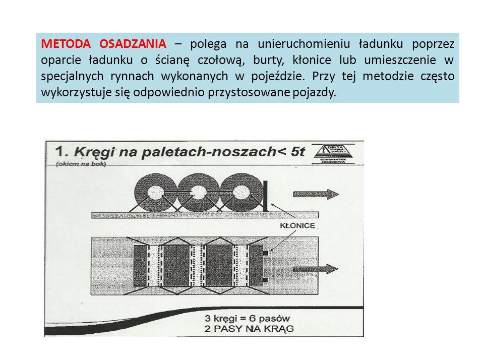 METODA OSADZANIA – polega na unieruchomieniu ładunku poprzez oparcie ładunku o ścianę czołową, burty, kłonice lub umieszczenie w specjalnych rynnach wykonanych w pojeździe.