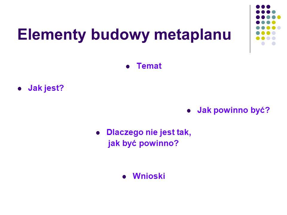 Elementy budowy metaplanu