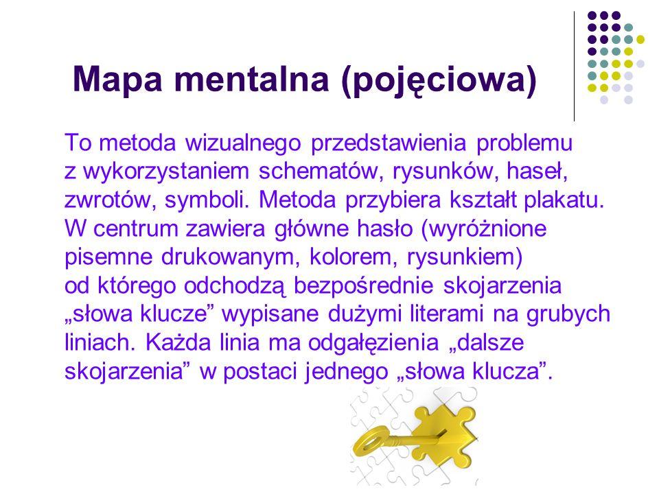 Mapa mentalna (pojęciowa)