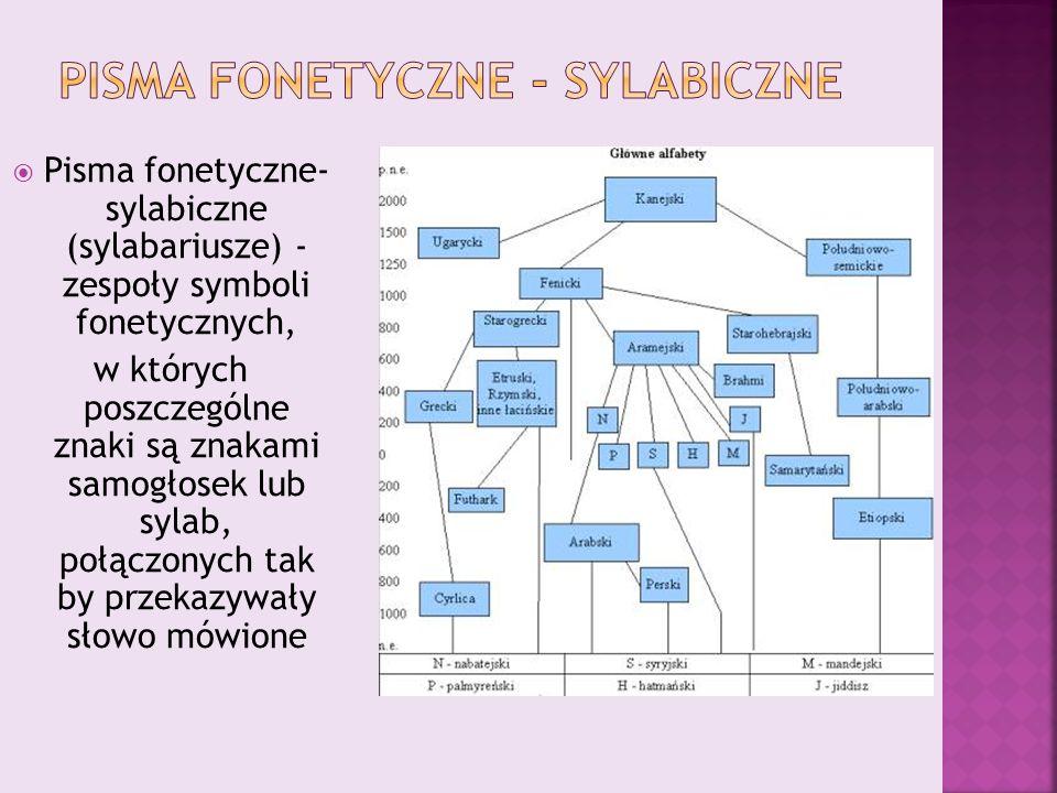 Pisma fonetyczne - sylabiczne