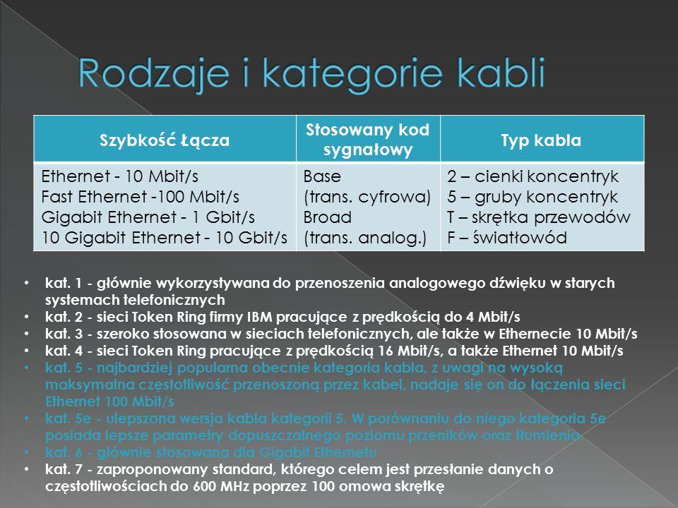 Rodzaje i kategorie kabli