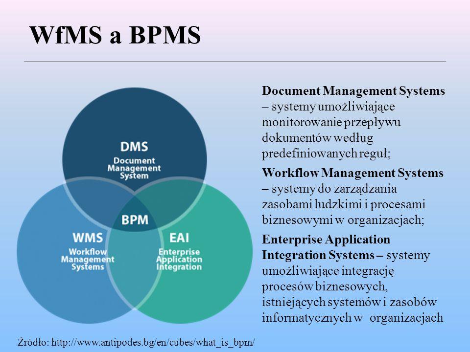 WfMS a BPMS Document Management Systems – systemy umożliwiające monitorowanie przepływu dokumentów według predefiniowanych reguł;