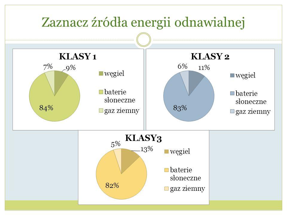 Zaznacz źródła energii odnawialnej