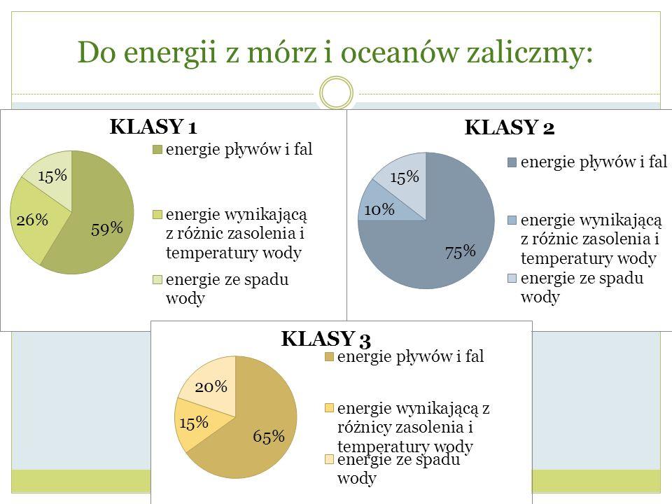 Do energii z mórz i oceanów zaliczmy: