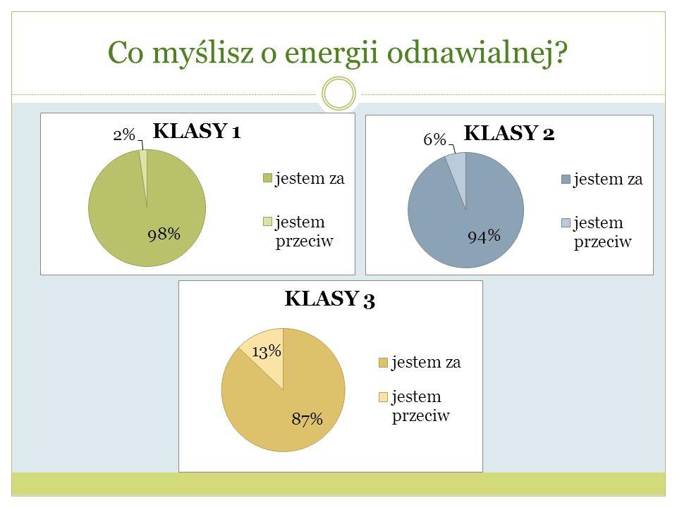 Co myślisz o energii odnawialnej