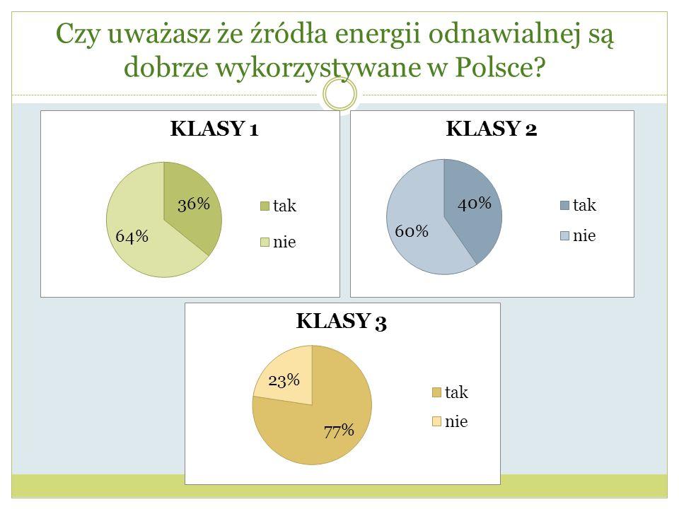 Czy uważasz że źródła energii odnawialnej są dobrze wykorzystywane w Polsce
