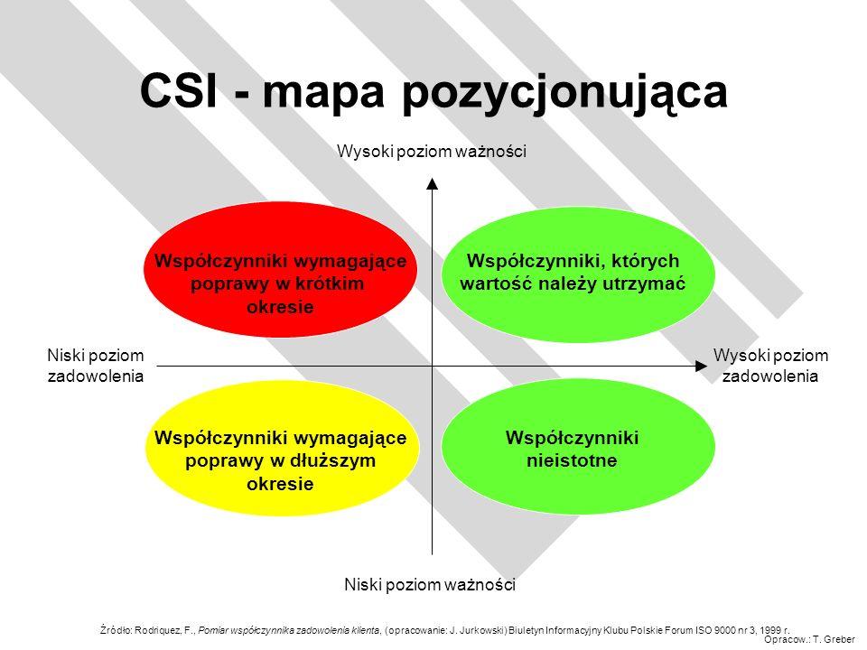 CSI - mapa pozycjonująca