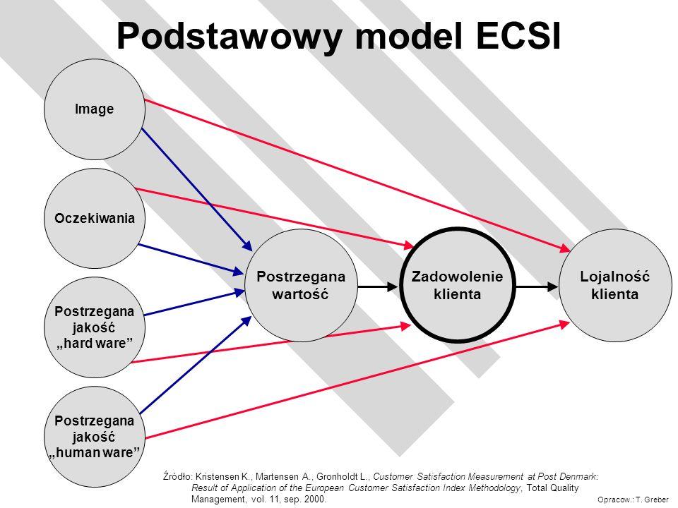 Podstawowy model ECSI Postrzegana wartość Zadowolenie klienta