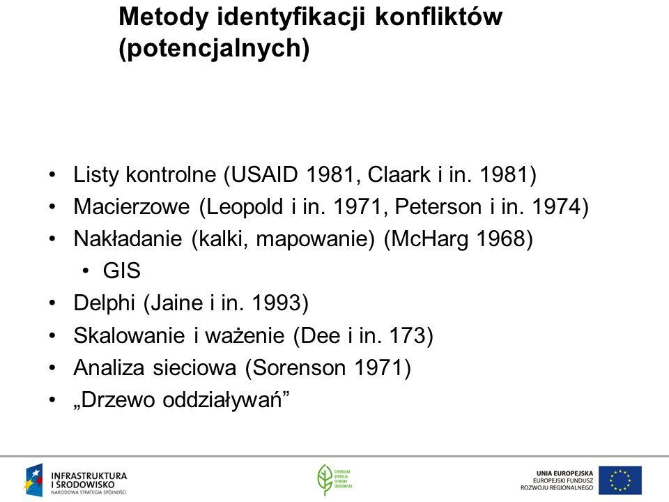 Metody identyfikacji konfliktów (potencjalnych)
