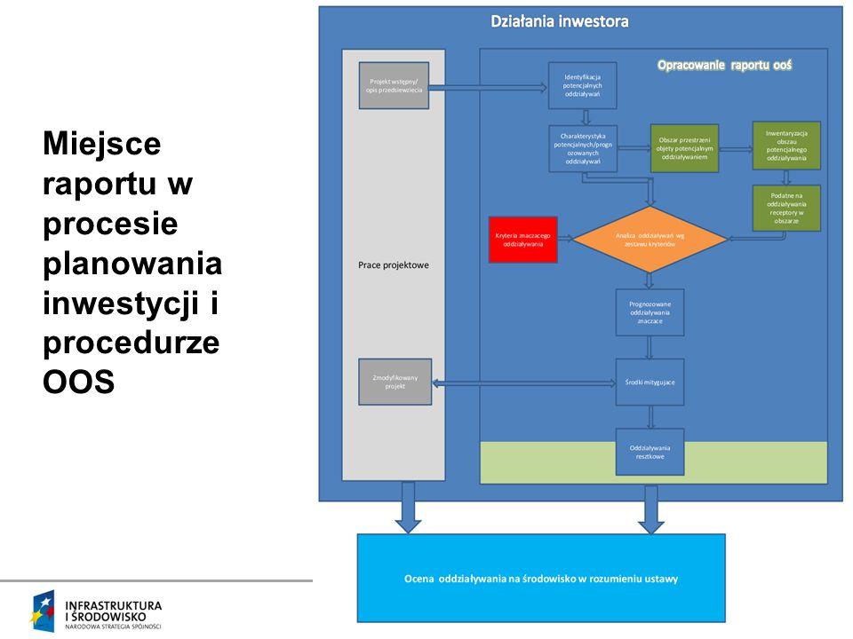 Miejsce raportu w procesie planowania inwestycji i procedurze OOS