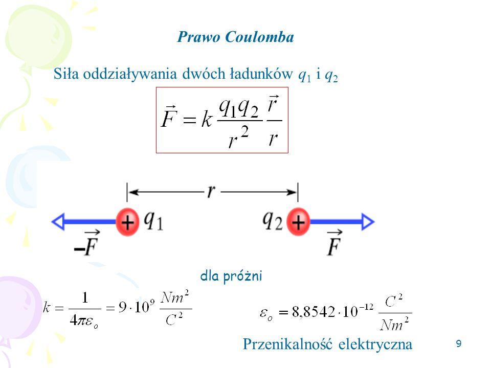 Siła oddziaływania dwóch ładunków q1 i q2