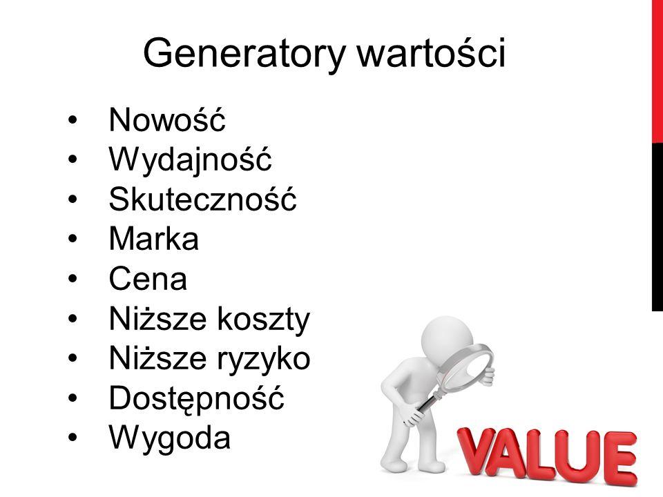 Generatory wartości Nowość Wydajność Skuteczność Marka Cena