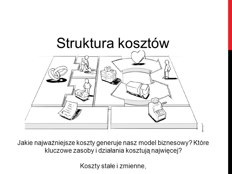Struktura kosztów Jakie najważniejsze koszty generuje nasz model biznesowy Które kluczowe zasoby i działania kosztują najwięcej