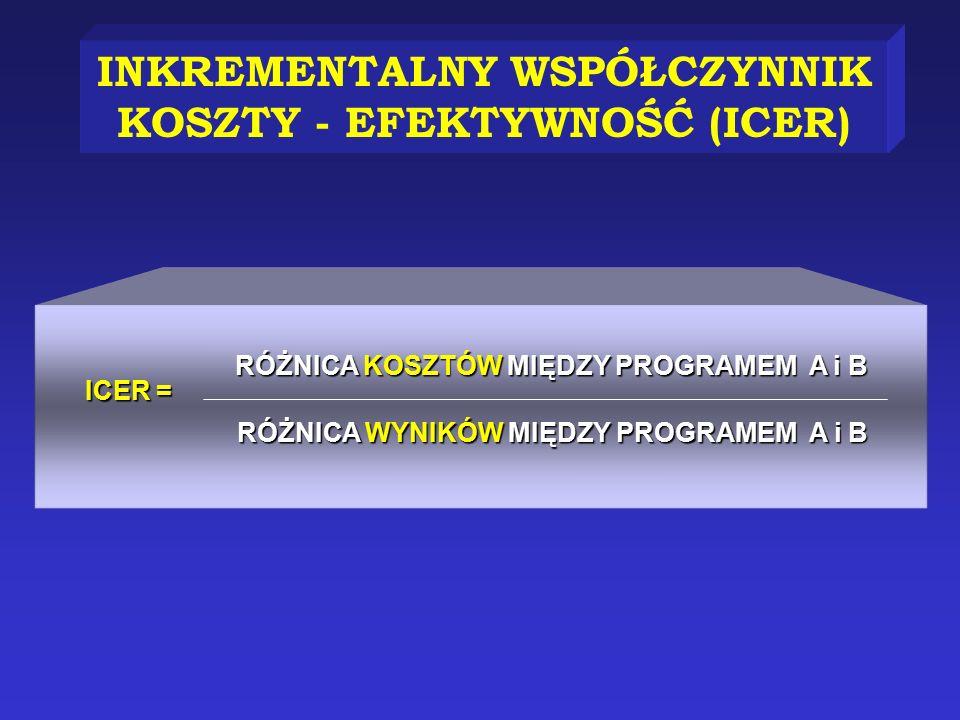 INKREMENTALNY WSPÓŁCZYNNIK KOSZTY - EFEKTYWNOŚĆ (ICER)