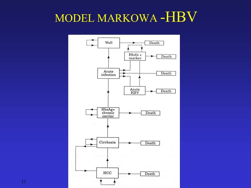 MODEL MARKOWA -HBV