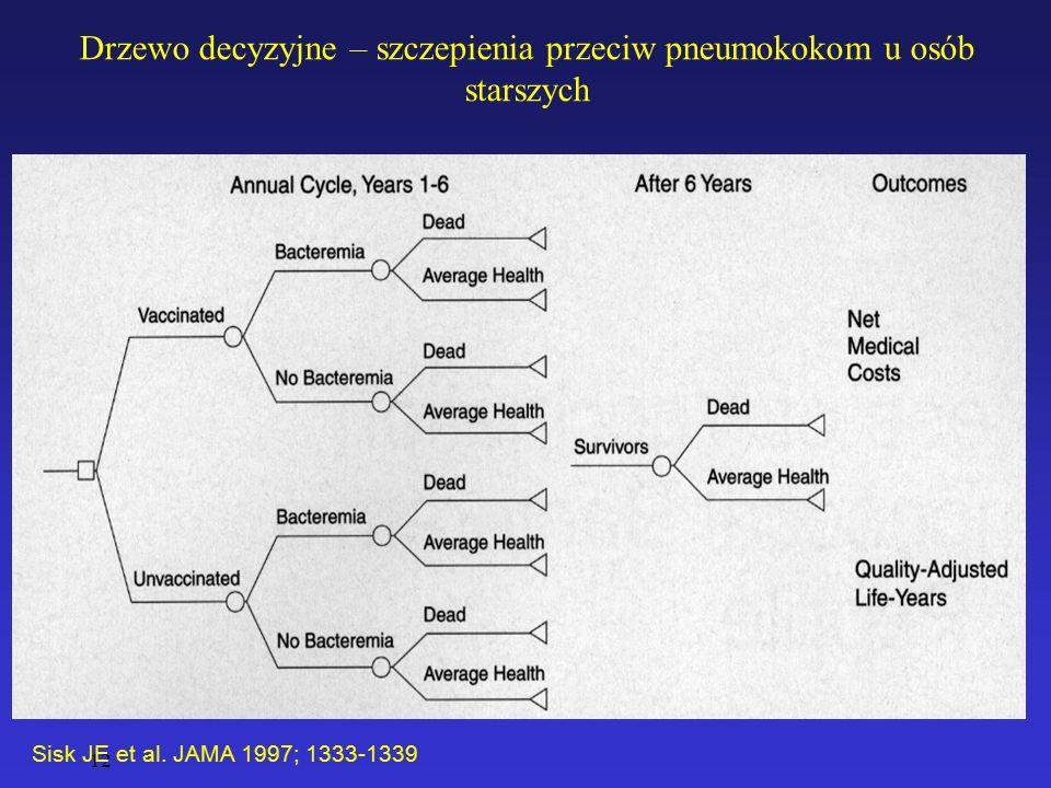 Drzewo decyzyjne – szczepienia przeciw pneumokokom u osób starszych