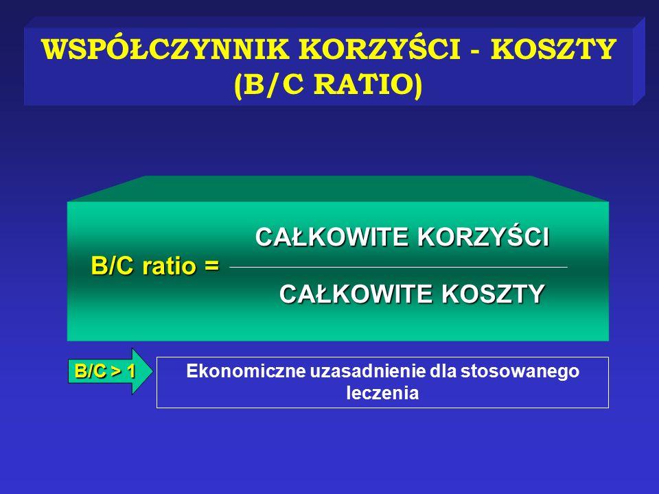 WSPÓŁCZYNNIK KORZYŚCI - KOSZTY (B/C RATIO)