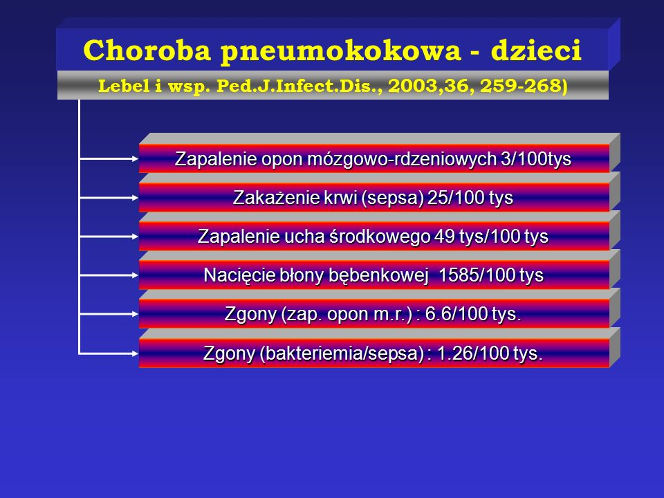 Choroba pneumokokowa - dzieci
